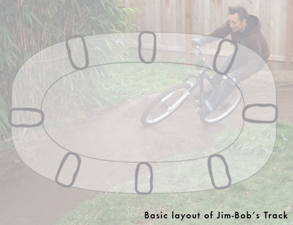 Basic diagram of Jim-Bob's oval track. Definitely not to scale.