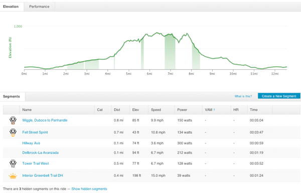 Elevation and Segments from a recent lunch ride at Mt Sutro in SF