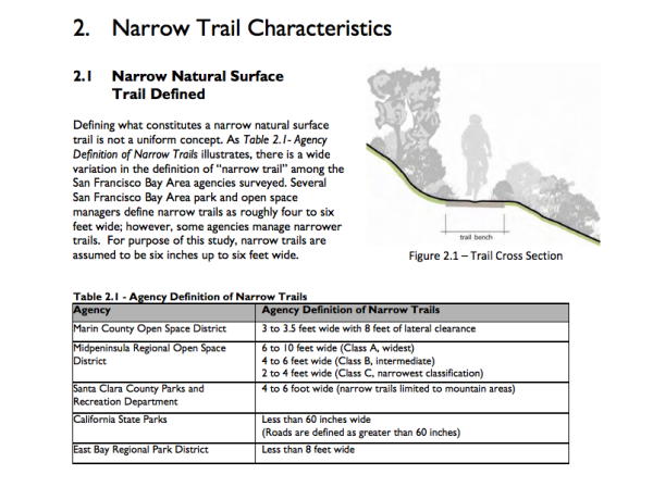 From the Narrow Trail Study by East Bay Regional Parks.